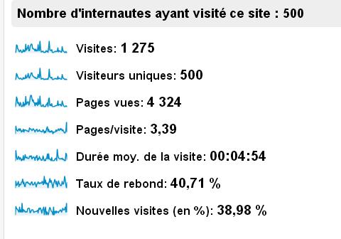 500 visiteurs