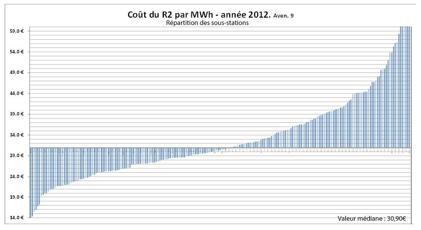 Coût du R2 par MWh graphe
