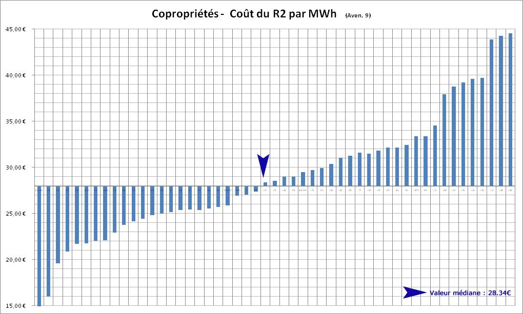 Coût du R2 par MWh Copropriétés graphe