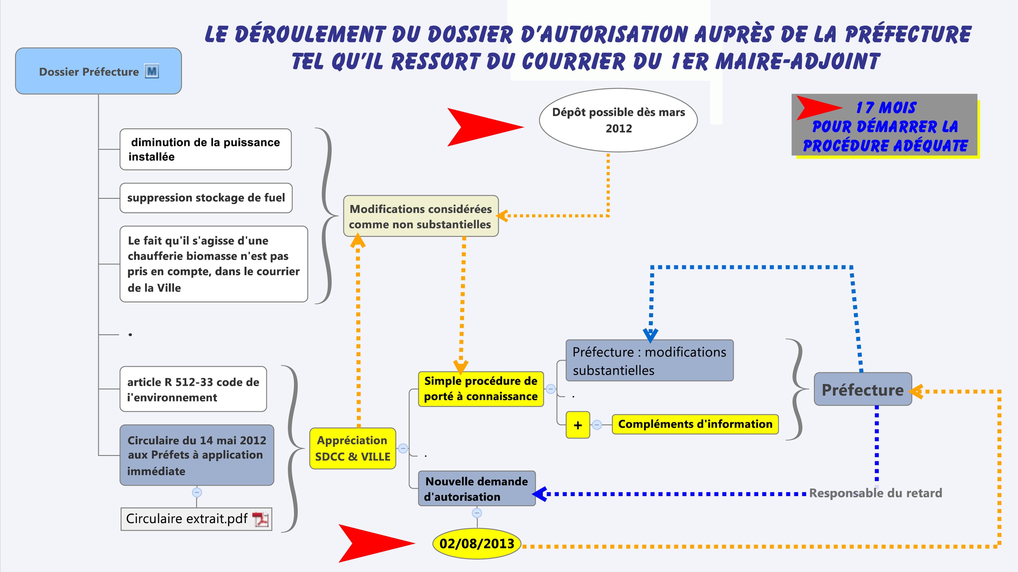 Dossier Préfecture2