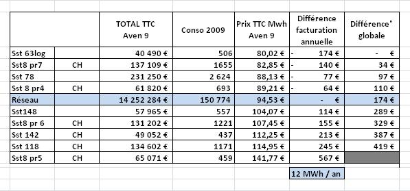 Prix Mwh TTC Analyse Comptes